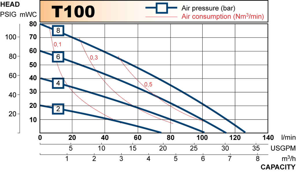 T100 performance curve 2009.en