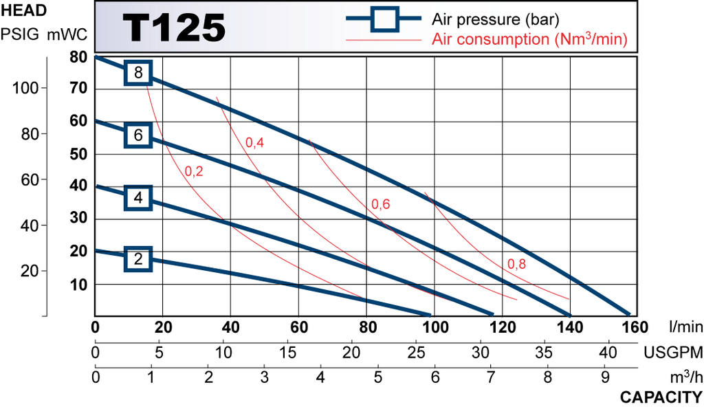 T125 performance curve 2009.en