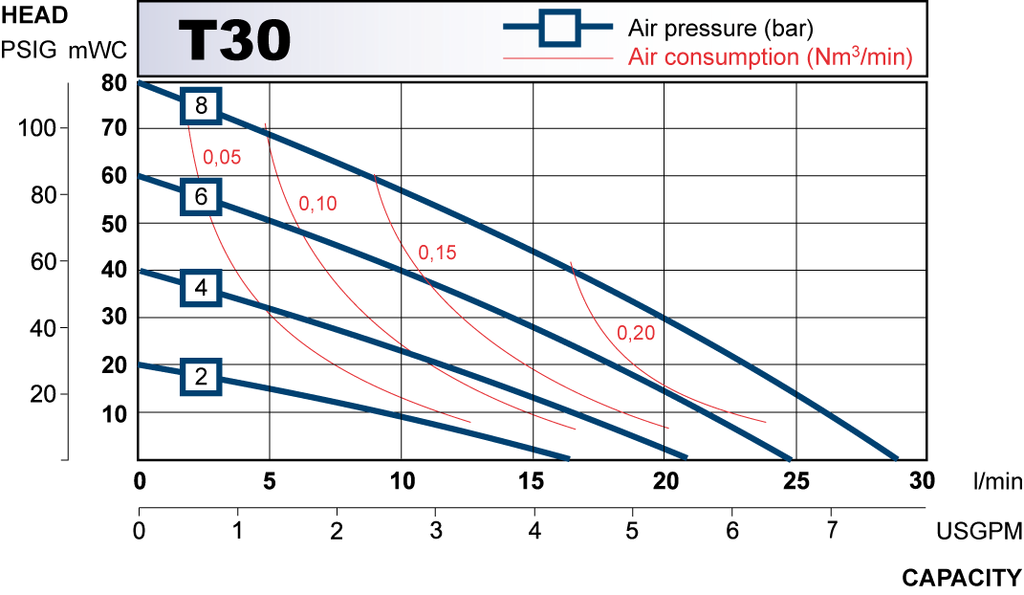 T30 performance curve 2009.en