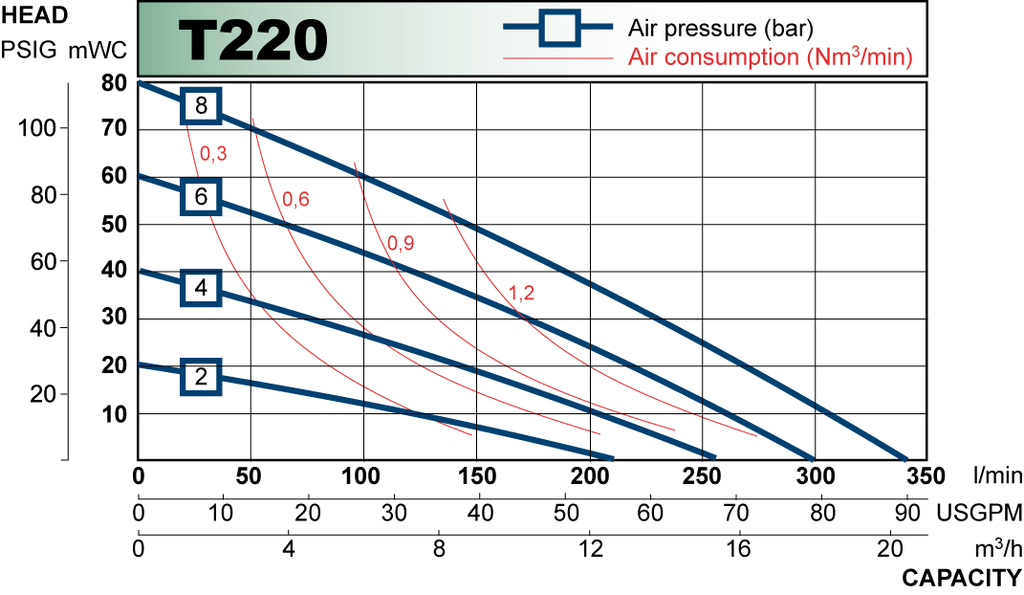 T220 performance curve 2009.en