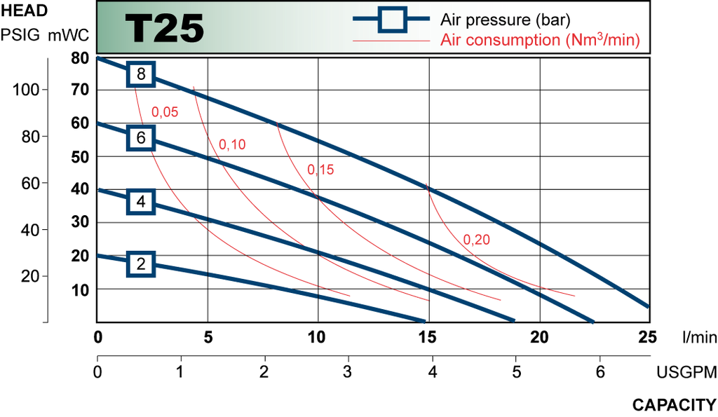 T25 performance curve 2009.en