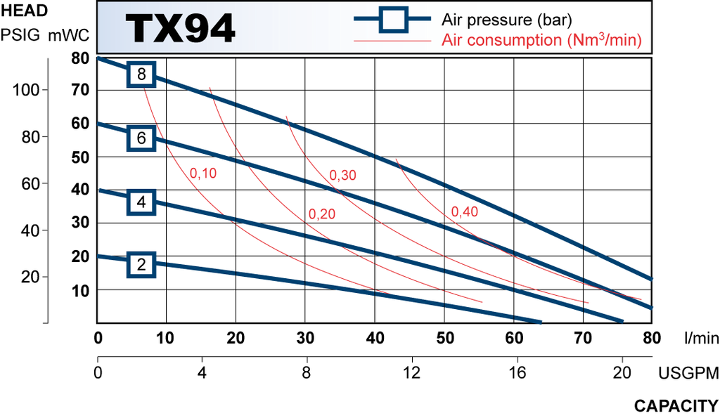 TX94 performance curve 2010.en